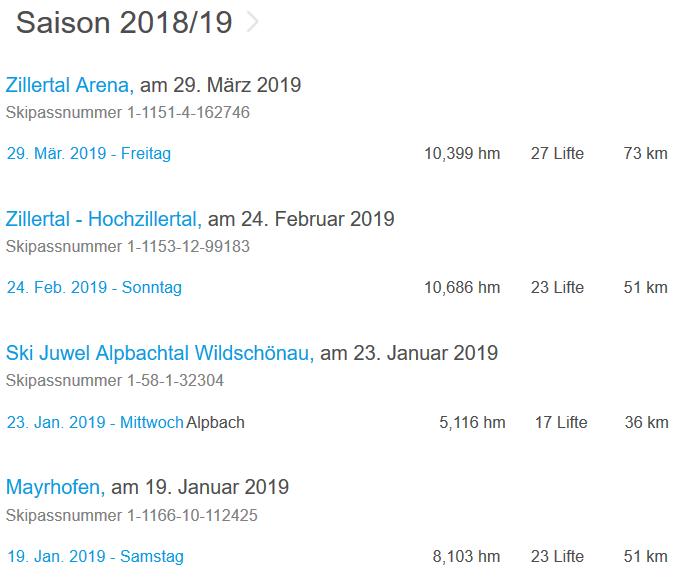 Saison 2018/19   Zillertal Arena, am 29. März 2019 Skipassnummer 1-1151-4-162746 29. Mär. 2019 - Freitag 10,399 hm 27 Lifte 73 km   Zillertal - Hochzillertal, am 24. Februar 2019 Skipassnummer 1-1153-12-99183 24. Feb. 2019 - Sonntag 10,686 hm 23 Lifte 51 km   Ski Juwel Alpbachtal Wildschönau, am 23. Januar 2019 Skipassnummer 1-58-1-32304 23. Jan. 2019 - Mittwoch Alpbach 5,116 hm 17 Lifte 36 km   Mayrhofen, am 19. Januar 2019 Skipassnummer 1-1166-10-112425 19. Jan. 2019 - Samstag 8,103 hm 23 Lifte 51 km